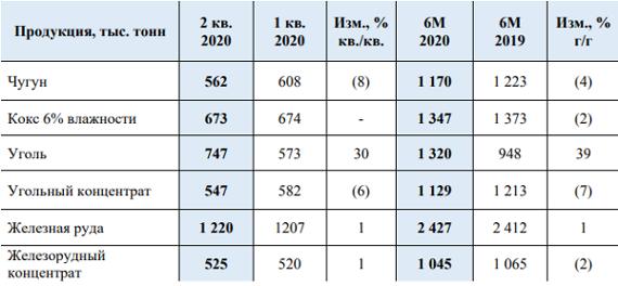 Операционные результаты ПМХ за первое полугодие 2020 г.