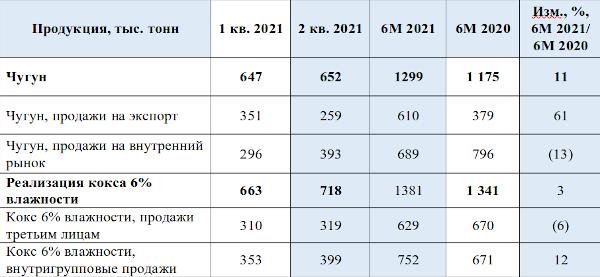 ПМХ нарастил добычу угля и выплавку чугуна в первом полугодии 2021 года